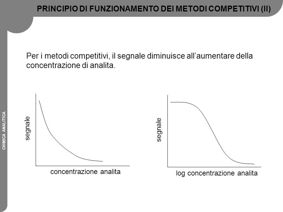 CHIMICA ANALITICA segnale log concentrazione analita Per i metodi competitivi, il segnale diminuisce all'aumentare della concentrazione di analita. se