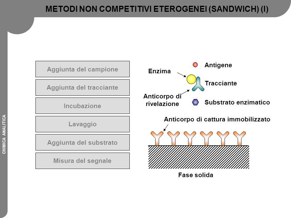 CHIMICA ANALITICA Aggiunta del campione Aggiunta del tracciante Incubazione Lavaggio Aggiunta del substrato Misura del segnale Fase solida Anticorpo d