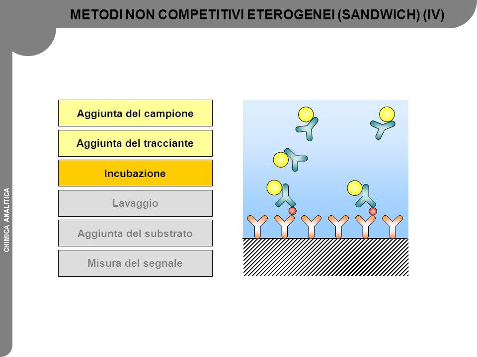 CHIMICA ANALITICA Aggiunta del campione Aggiunta del tracciante Incubazione Lavaggio Aggiunta del substrato Misura del segnale METODI NON COMPETITIVI