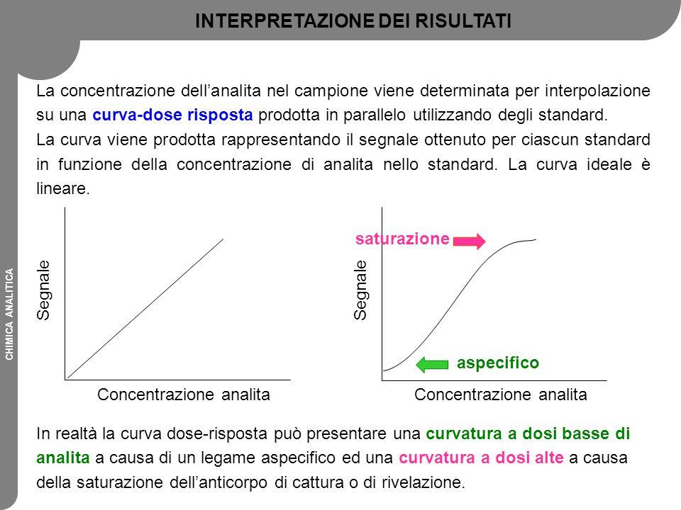 CHIMICA ANALITICA La concentrazione dell'analita nel campione viene determinata per interpolazione su una curva-dose risposta prodotta in parallelo ut