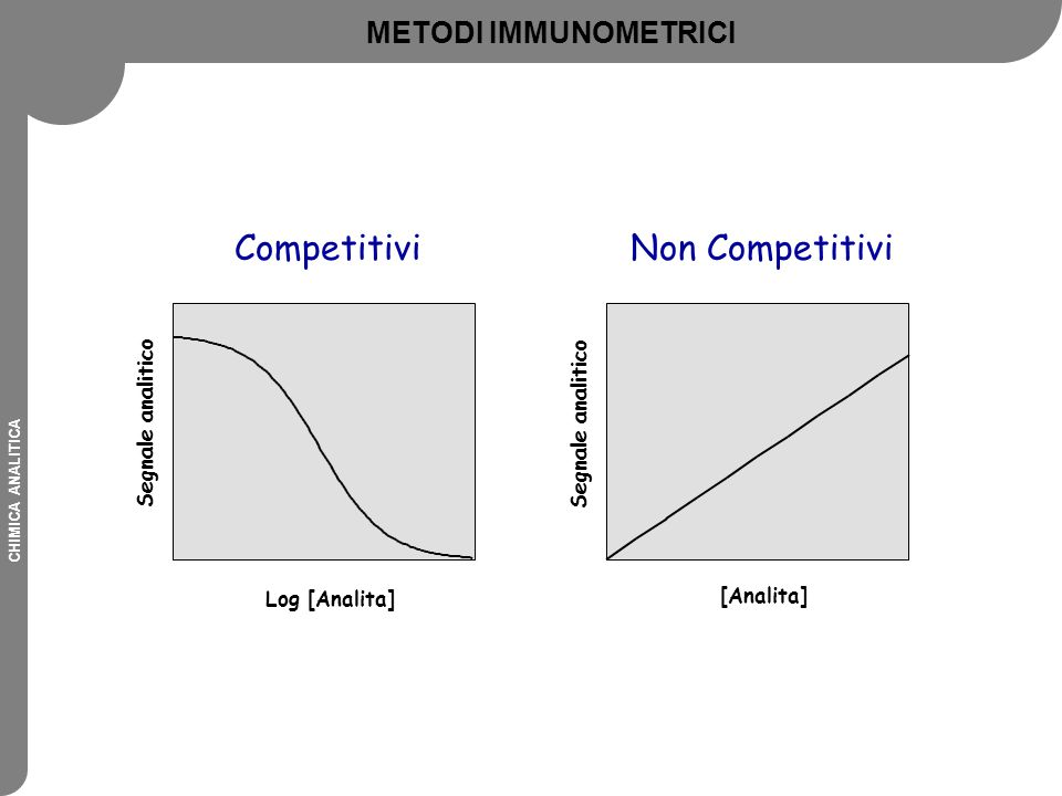 CHIMICA ANALITICA Log [Analita] Segnale analitico [Analita] Segnale analitico CompetitiviNon Competitivi METODI IMMUNOMETRICI