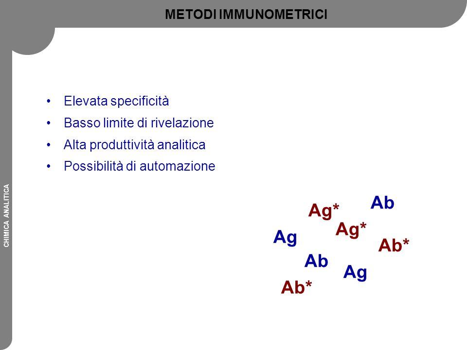 CHIMICA ANALITICA Elevata specificità Basso limite di rivelazione Alta produttività analitica Possibilità di automazione Ag Ab* Ag* Ag Ag* Ab Ab* METO