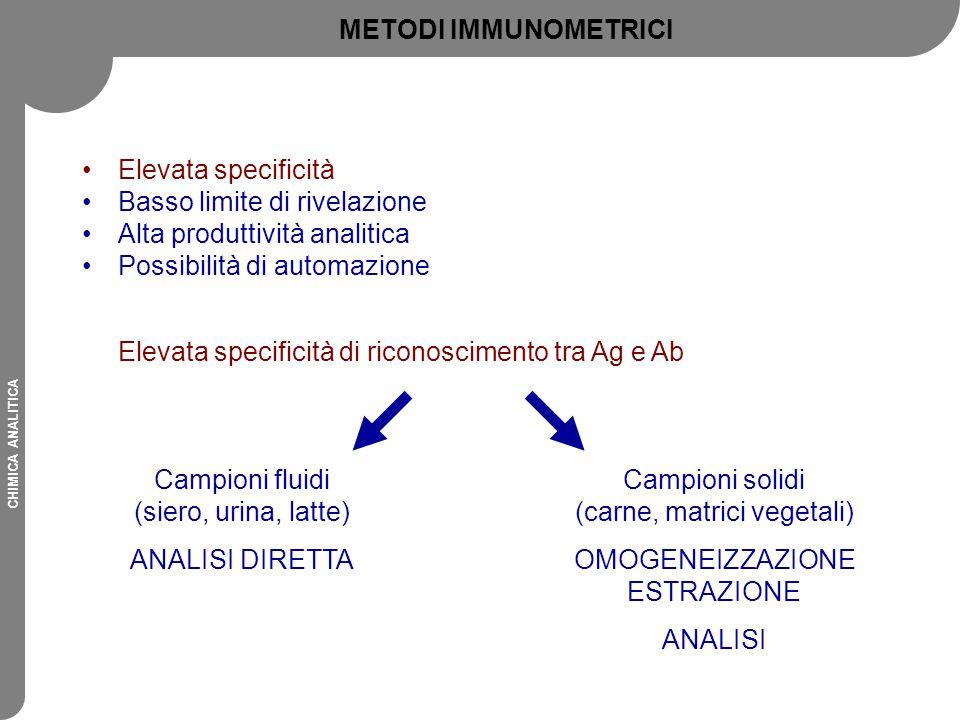 CHIMICA ANALITICA Elevata specificità Basso limite di rivelazione Alta produttività analitica Possibilità di automazione Elevata specificità di ricono
