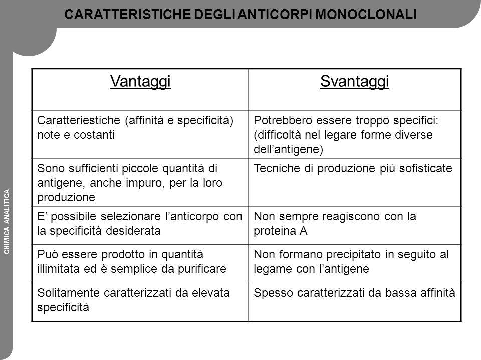 CHIMICA ANALITICA CARATTERISTICHE DEGLI ANTICORPI MONOCLONALI VantaggiSvantaggi Caratteriestiche (affinità e specificità) note e costanti Potrebbero e