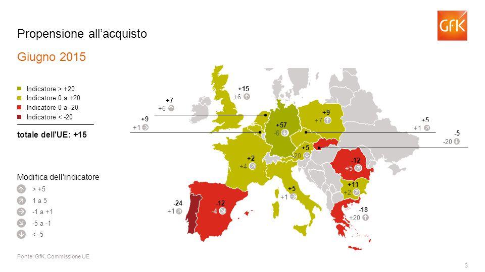 3 Propensione all'acquisto Giugno 2015 Fonte: GfK, Commissione UE > +5 Indicatore > +20 Indicatore 0 a +20 Indicatore 0 a -20 Indicatore < -20 totale dell UE: +15      1 a 5 -1 a +1 -5 a -1 < -5 +2 +4 -12 -4 -24 +1 +5 +1 -18 +20  +11 +2 -12 +5 +57 -6 +15 +6  +7 +6  +9 +1 +5 +1  -5 -20 +9 +7  Modifica dell indicatore +5 -20          