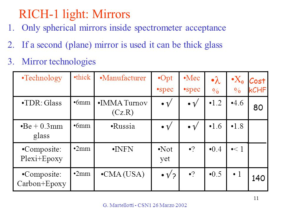 G. Martellotti - CSN1 26 Marzo 2002 11 ? 1.Only spherical mirrors inside spectrometer acceptance 2.If a second (plane) mirror is used it can be thick