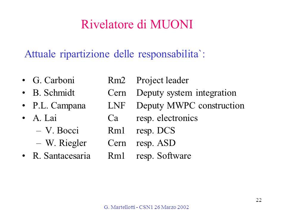 G. Martellotti - CSN1 26 Marzo 2002 22 Rivelatore di MUONI G. CarboniRm2Project leader B. SchmidtCernDeputy system integration P.L. Campana LNFDeputy