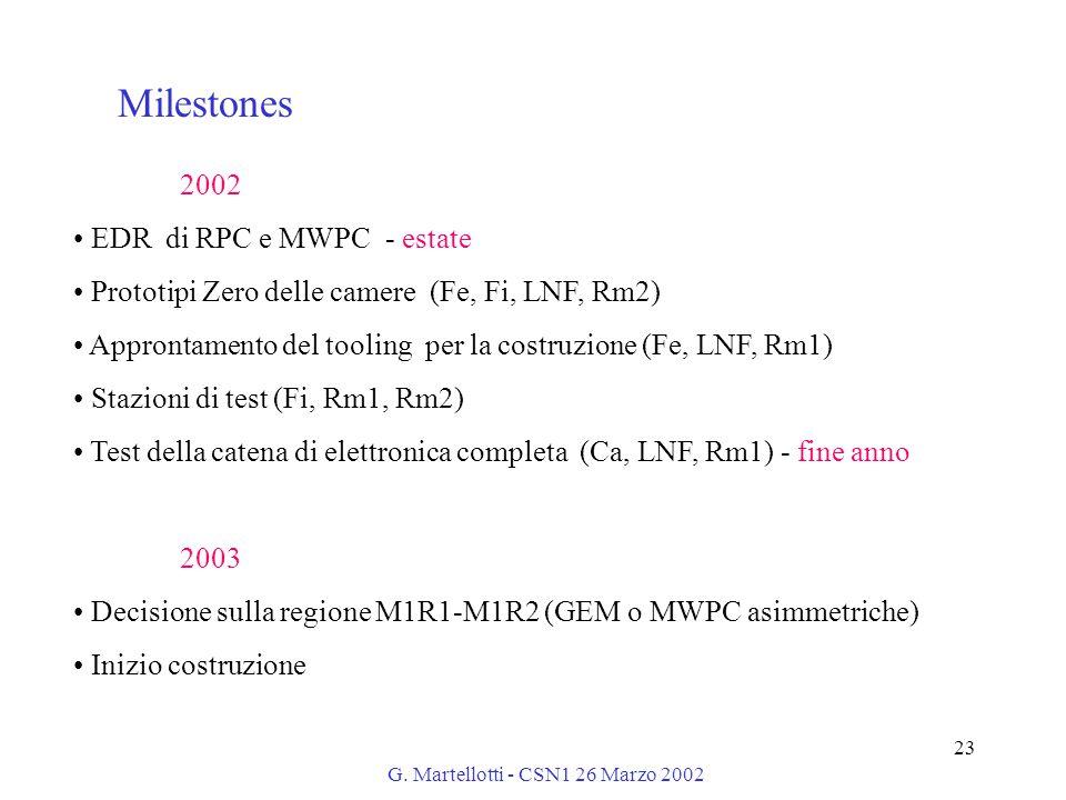 G. Martellotti - CSN1 26 Marzo 2002 23 Milestones 2002 EDR di RPC e MWPC - estate Prototipi Zero delle camere (Fe, Fi, LNF, Rm2) Approntamento del too