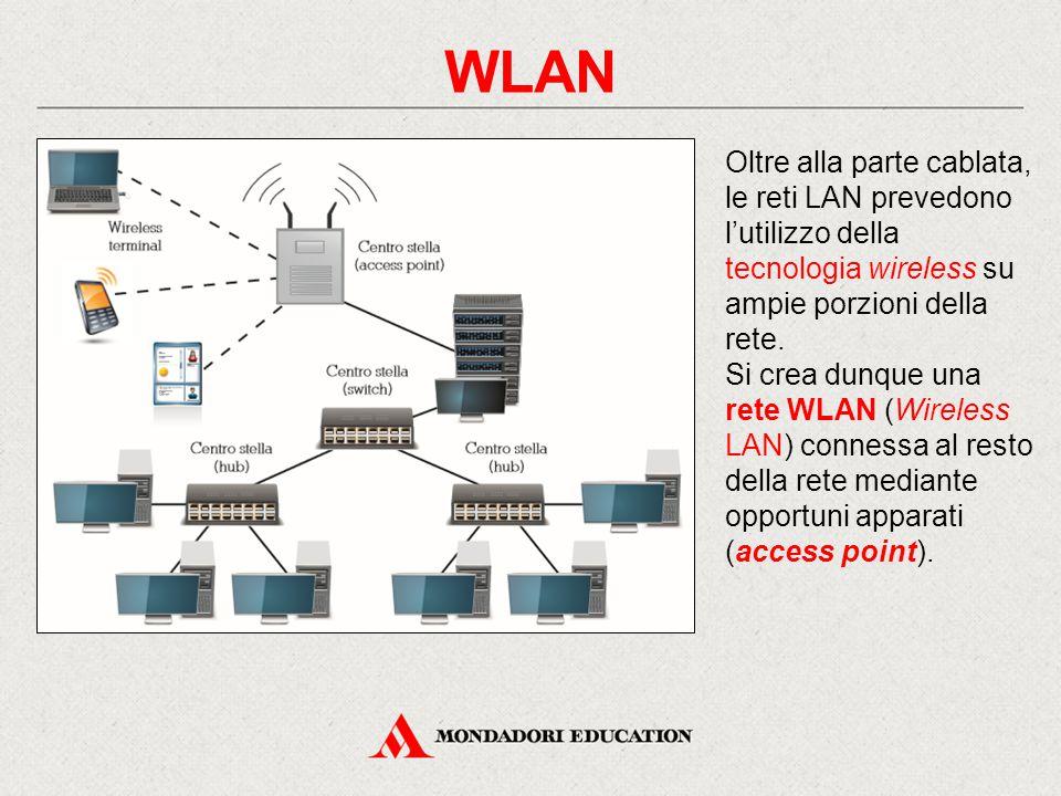WLAN Oltre alla parte cablata, le reti LAN prevedono l'utilizzo della tecnologia wireless su ampie porzioni della rete. Si crea dunque una rete WLAN (