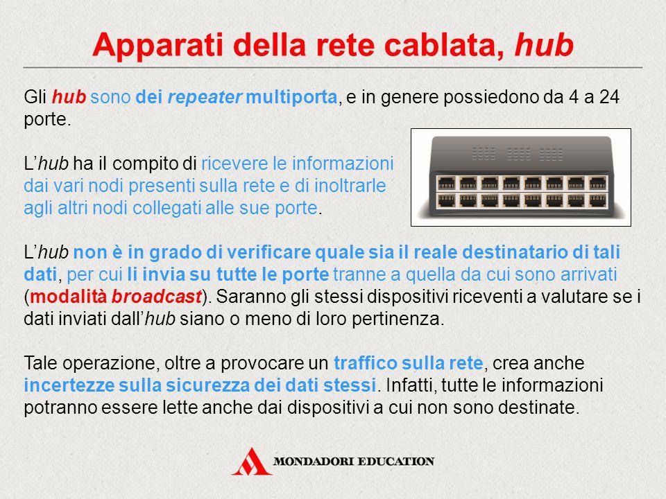 Apparati della rete cablata, hub Gli hub sono dei repeater multiporta, e in genere possiedono da 4 a 24 porte. L'hub ha il compito di ricevere le info