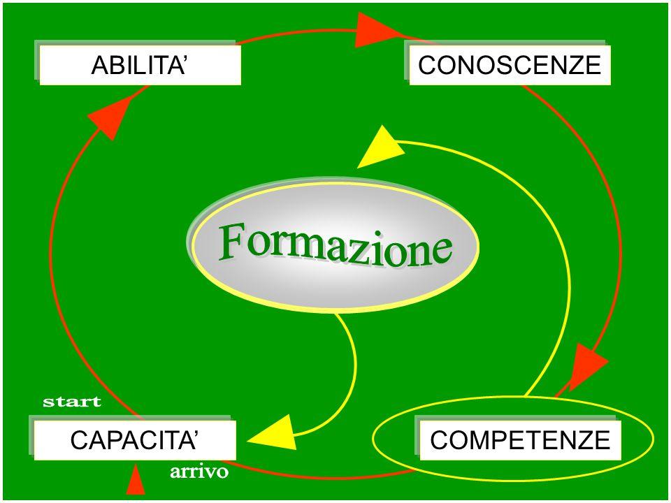 Costituzione Abilità Sport Strada chiesa Famiglia dell'azione formativa Capacità Conoscenze Competenze Scuola Società cittadino uomo