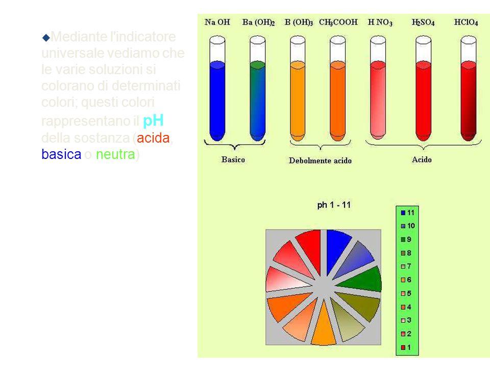  Mediante l'indicatore universale vediamo che le varie soluzioni si colorano di determinati colori; questi colori rappresentano il pH della sostanza