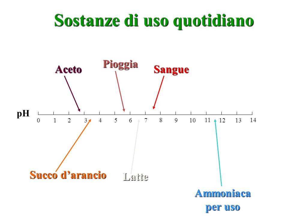 0 2 4 6 1 3 5 7 8 10 12 14 9 11 13 Aceto Succo d'arancio Pioggia Latte Sangue Ammoniaca per uso domestico Sostanze di uso quotidiano pH
