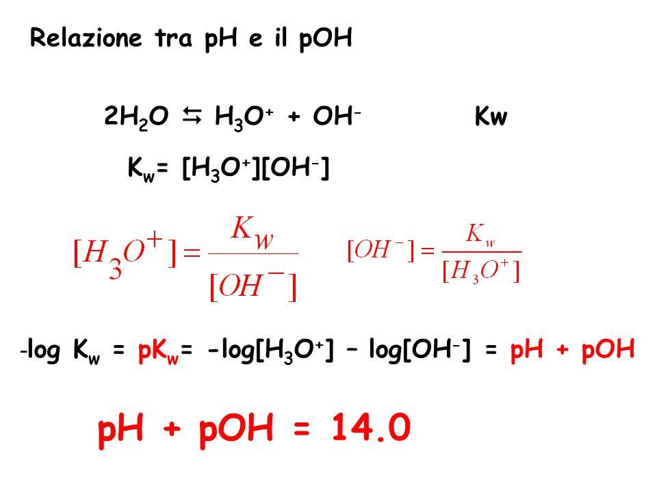 Relazione tra pH e il pOH 2H 2 O  H 3 O + + OH - Kw K w = [H 3 O + ][OH - ] - log K w = pK w = -log[H 3 O + ] – log[OH - ] = pH + pOH pH + pOH = 14.0