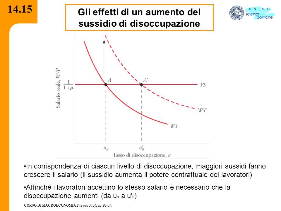 CORSO DI MACROECONOMIA Docente Prof.ssa Bevolo 14.15 Gli effetti di un aumento del sussidio di disoccupazione In corrispondenza di ciascun livello di