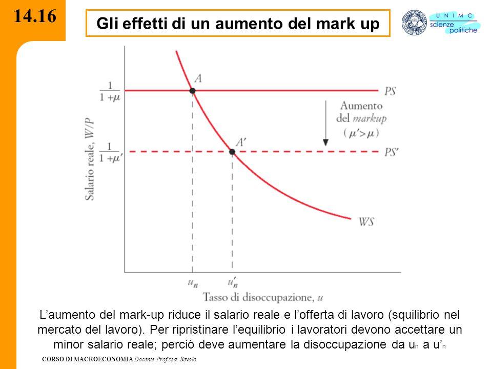 CORSO DI MACROECONOMIA Docente Prof.ssa Bevolo 14.16 Gli effetti di un aumento del mark up L'aumento del mark-up riduce il salario reale e l'offerta d