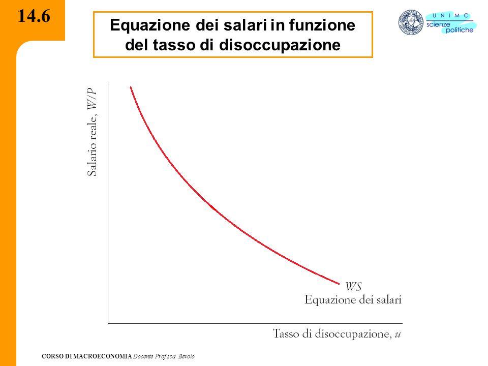 CORSO DI MACROECONOMIA Docente Prof.ssa Bevolo 14.6 Equazione dei salari in funzione del tasso di disoccupazione