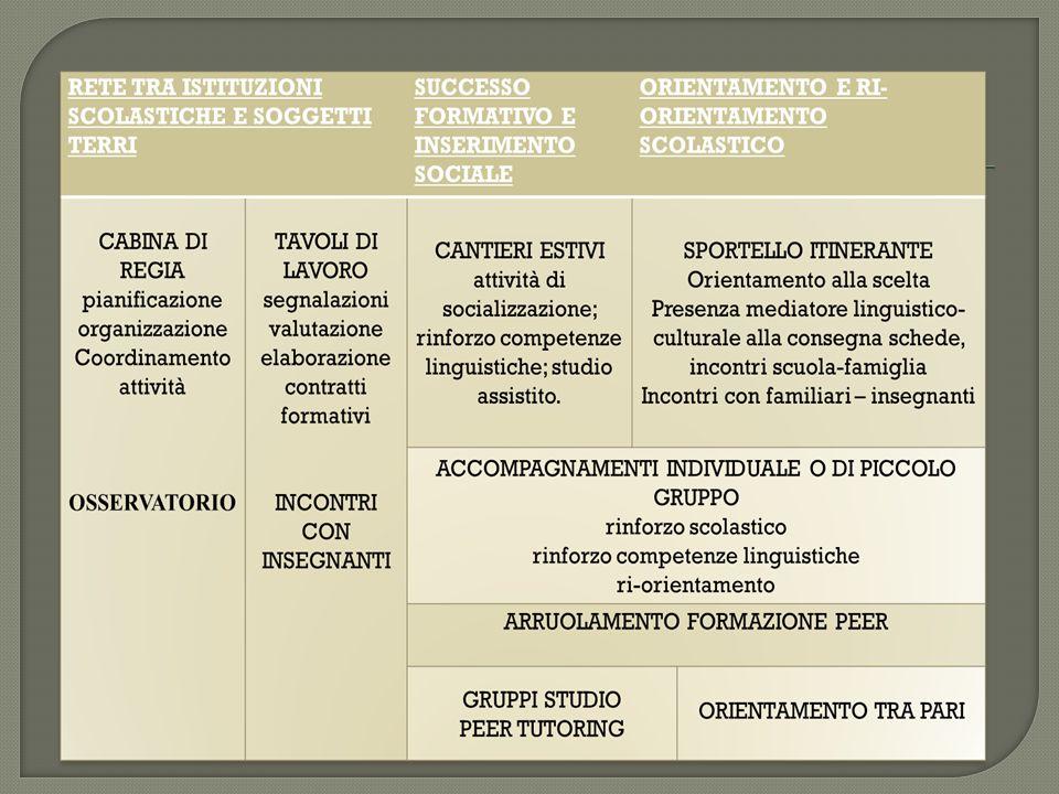  CABINA DI REGIA  TAVOLI DI LAVORO  INCONTRI CON INSEGNANTI  OSSERVATORIO Quale rete.