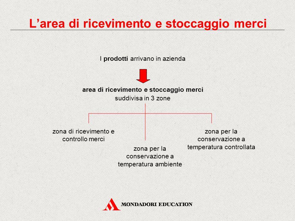 L'area di ricevimento e stoccaggio merci I prodotti arrivano in azienda area di ricevimento e stoccaggio merci suddivisa in 3 zone zona di ricevimento
