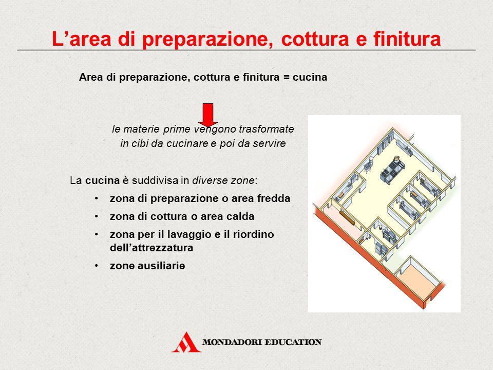 L'area di preparazione, cottura e finitura Area di preparazione, cottura e finitura = cucina le materie prime vengono trasformate in cibi da cucinare