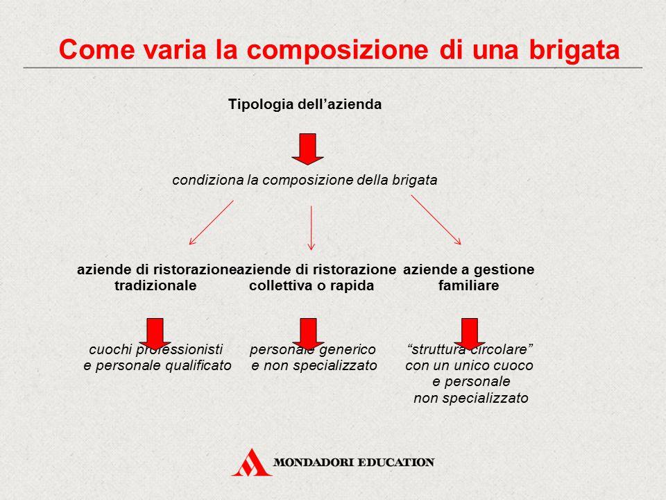 Come varia la composizione di una brigata Tipologia dell'azienda condiziona la composizione della brigata aziende di ristorazioneaziende di ristorazio