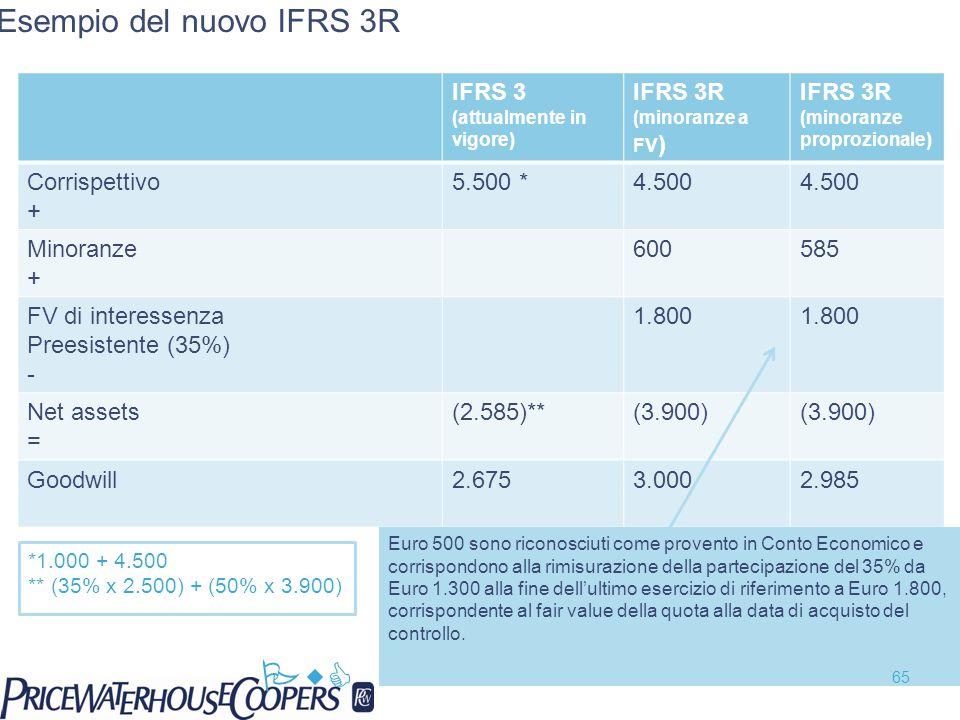 Esempio del nuovo IFRS 3R IFRS 3 (attualmente in vigore) IFRS 3R (minoranze a FV ) IFRS 3R (minoranze proprozionale) Corrispettivo + 5.500 *4.500 Minoranze + 600585 FV di interessenza Preesistente (35%) - 1.800 Net assets = (2.585)**(3.900) Goodwill2.6753.0002.985 *1.000 + 4.500 ** (35% x 2.500) + (50% x 3.900) Euro 500 sono riconosciuti come provento in Conto Economico e corrispondono alla rimisurazione della partecipazione del 35% da Euro 1.300 alla fine dell'ultimo esercizio di riferimento a Euro 1.800, corrispondente al fair value della quota alla data di acquisto del controllo.