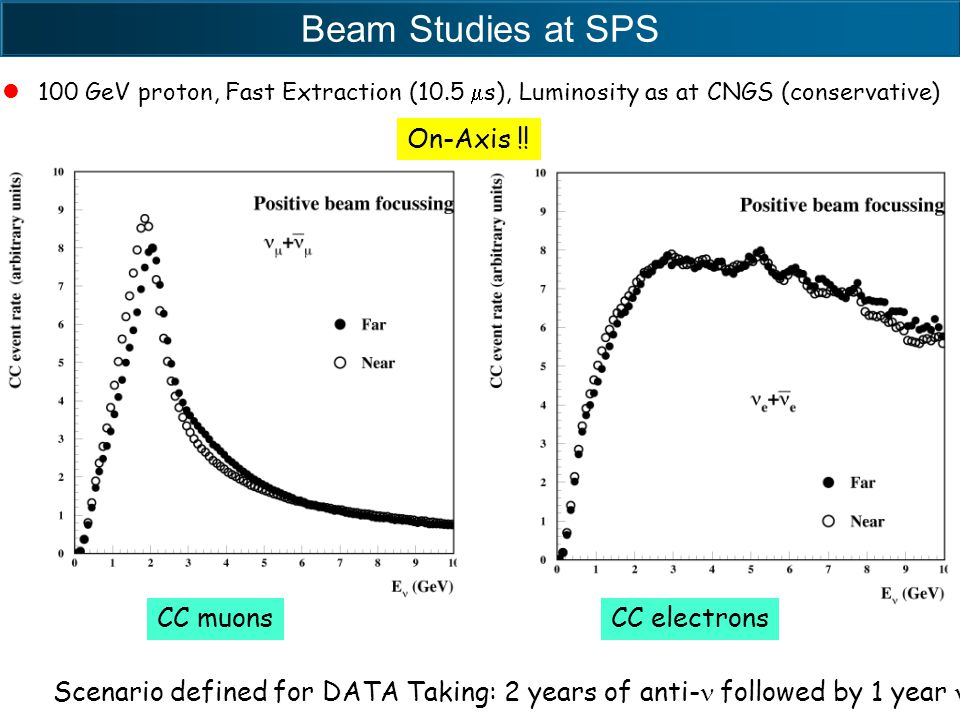 Beam Studies at SPS 100 GeV proton, Fast Extraction (10.5  s), Luminosity as at CNGS (conservative) CC muonsCC electrons Scenario defined for DATA Taking: 2 years of anti- followed by 1 year On-Axis !.