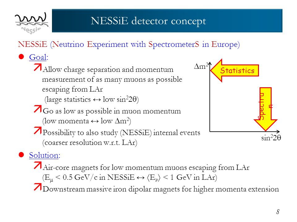 NESSiE (Neutrino Experiment with SpectrometerS in Europe) lGoal:  Allow charge separation and momentum measurement of as many muons as possible escaping from LAr (large statistics ↔ low sin 2 2  )  Go as low as possible in muon momentum (low momenta ↔ low  m 2 )  Possibility to also study (NESSiE) internal events (coarser resolution w.r.t.