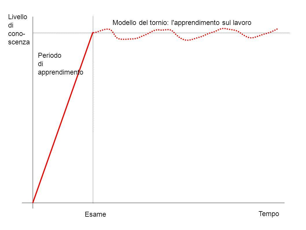 Tempo Livello di cono- scenza Esame Periodo di apprendimento Modello del tornio: l'apprendimento sul lavoro