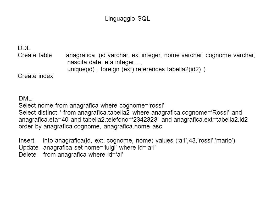 Linguaggio SQL DDL Create table anagrafica (id varchar, ext integer, nome varchar, cognome varchar, nascita date, eta integer…, unique(id), foreign (e