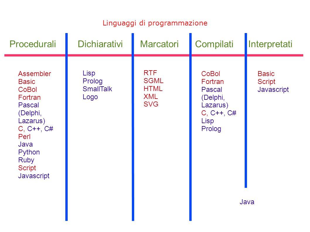 Linguaggi di programmazione DichiarativiProceduraliMarcatori Compilati Interpretati Assembler Basic CoBol Fortran Pascal (Delphi, Lazarus) C, C++, C#