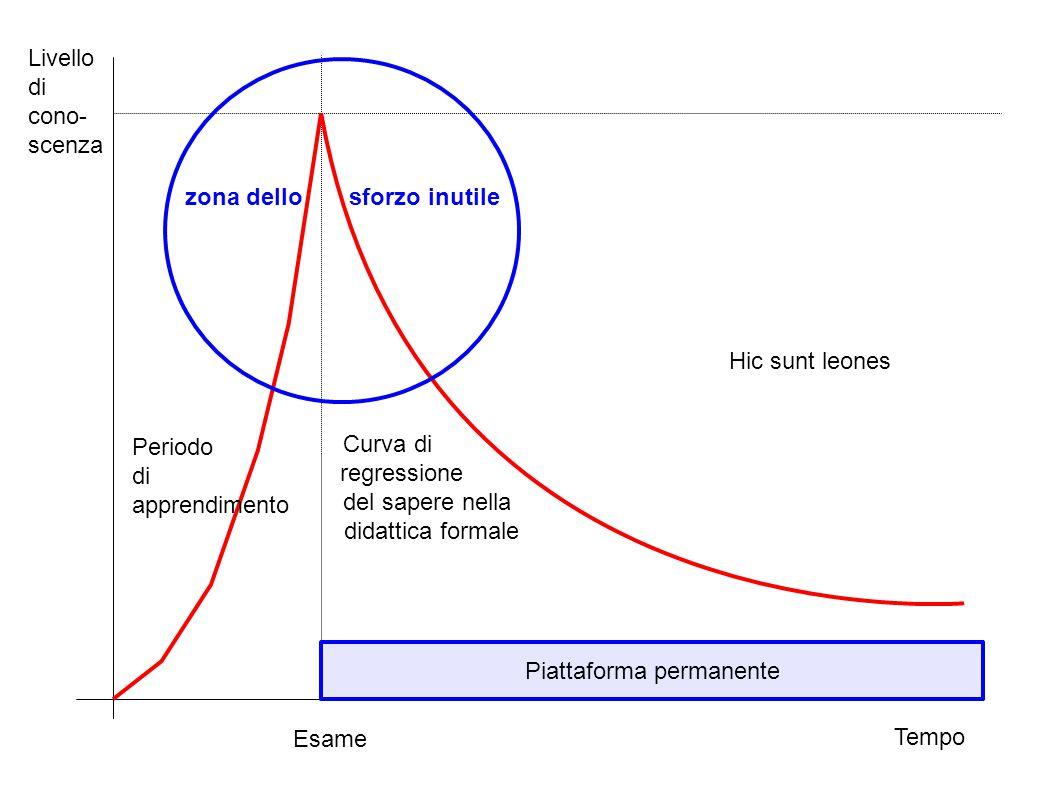 Tempo Livello di cono- scenza Esame Hic sunt leones Piattaforma permanente Periodo di apprendimento Curva di regressione del sapere nella didattica fo