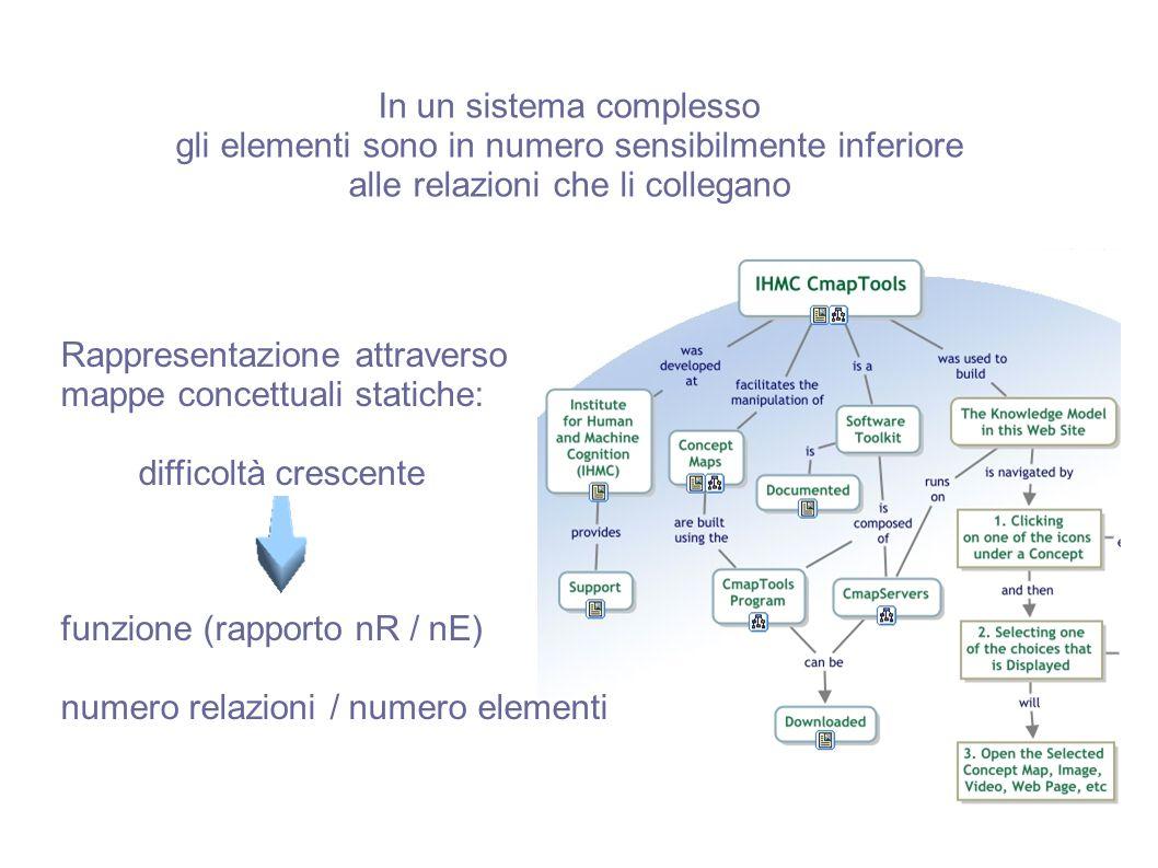 In un sistema complesso gli elementi sono in numero sensibilmente inferiore alle relazioni che li collegano Rappresentazione attraverso mappe concettu