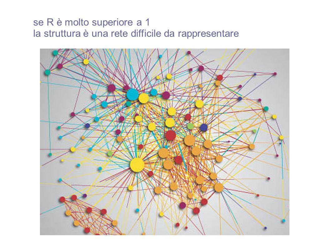se R è molto superiore a 1 la struttura è una rete difficile da rappresentare