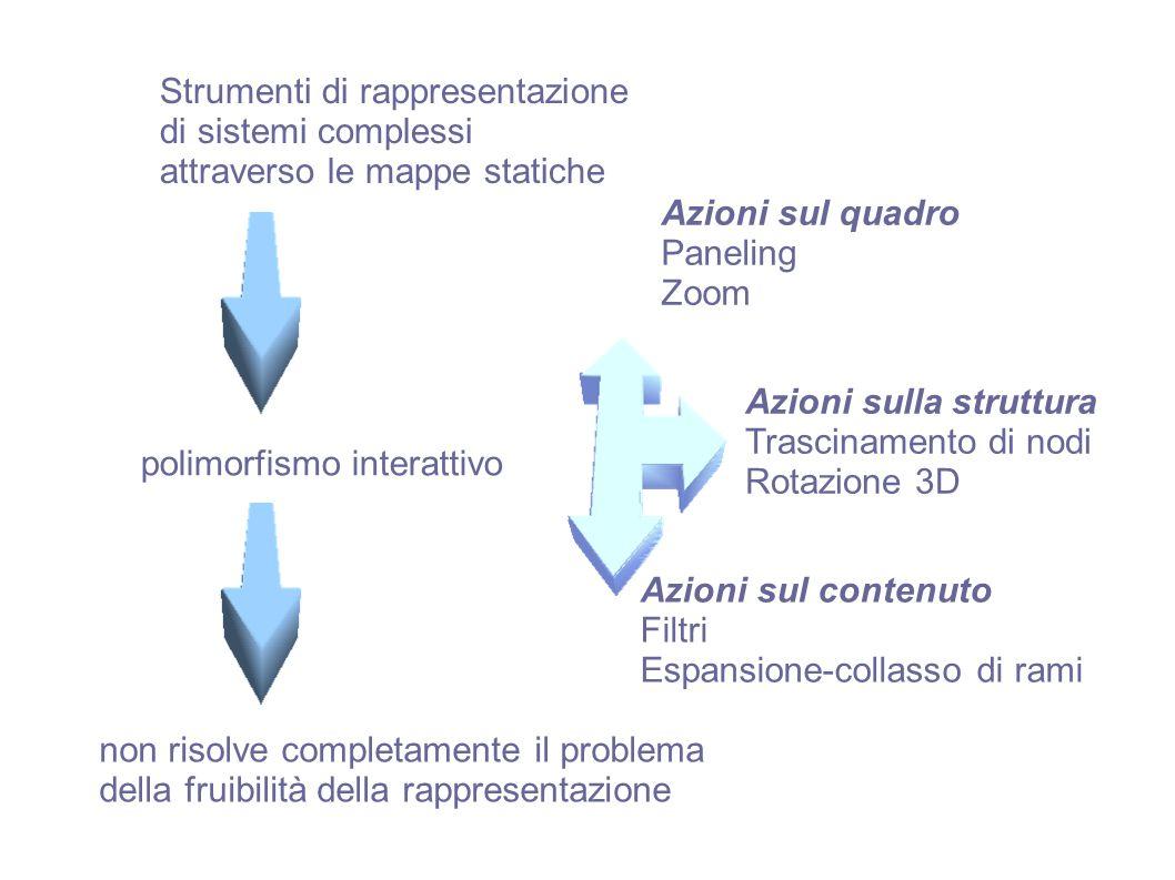 non risolve completamente il problema della fruibilità della rappresentazione polimorfismo interattivo Strumenti di rappresentazione di sistemi comple
