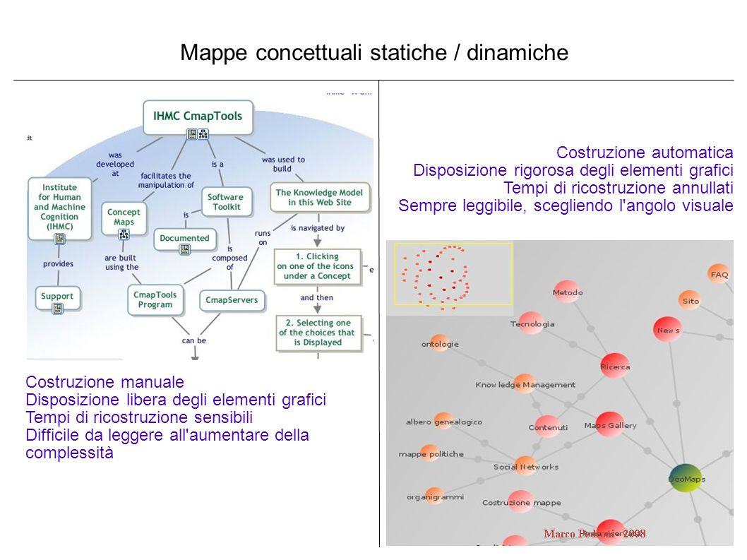 Mappe concettuali statiche / dinamiche Costruzione manuale Disposizione libera degli elementi grafici Tempi di ricostruzione sensibili Difficile da le
