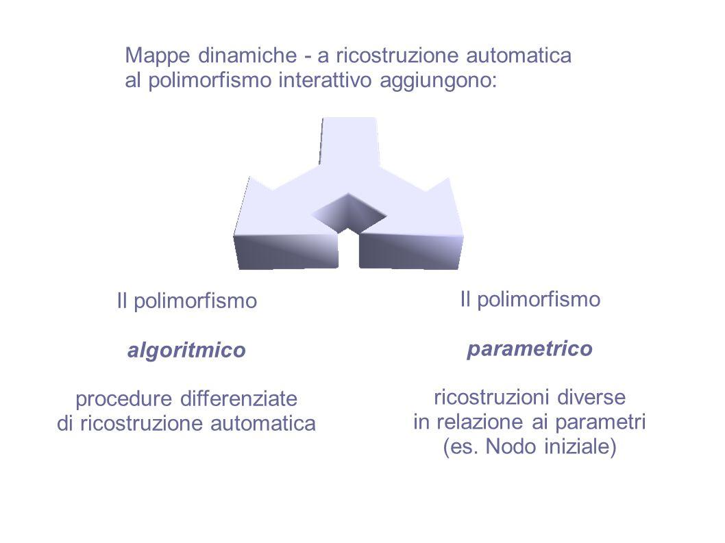 Mappe dinamiche - a ricostruzione automatica al polimorfismo interattivo aggiungono: Il polimorfismo algoritmico procedure differenziate di ricostruzi