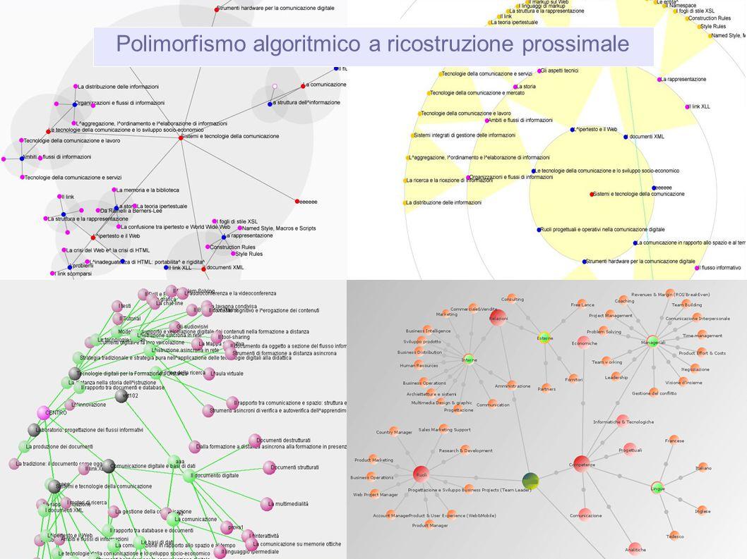 Polimorfismo algoritmico a ricostruzione prossimale