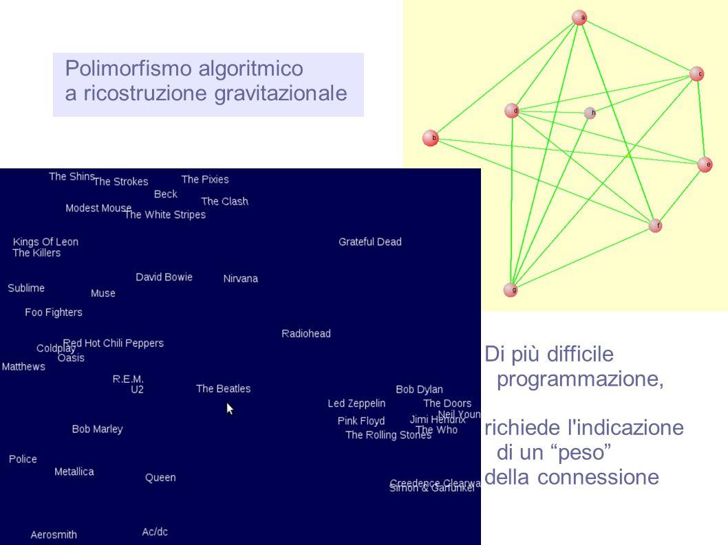 """Polimorfismo algoritmico a ricostruzione gravitazionale Di più difficile programmazione, richiede l'indicazione di un """"peso"""" della connessione"""