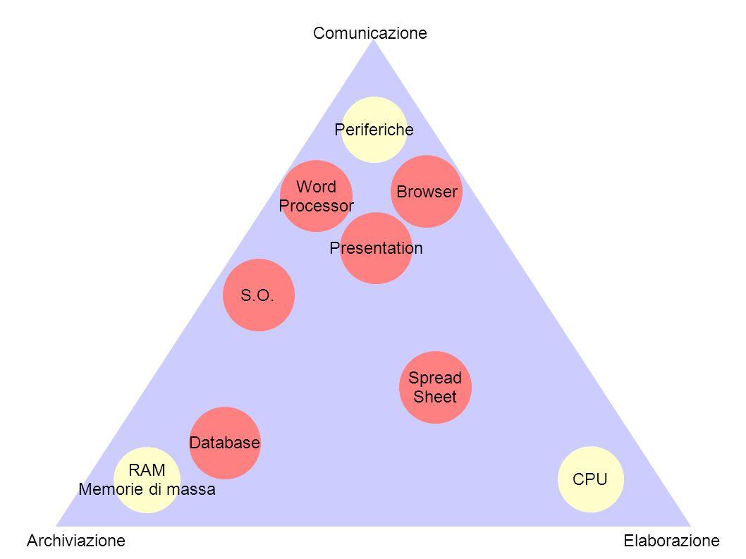 Modelli strutturali di Learning Object Modelli fondati sulla veicolazione esplicita del contenuto Modelli a struttura sequenziale Presentation Story telling Modelli a struttura gerarchica Tutorial Field trips Modelli a struttura reticolare Conceptual maps Informations maps