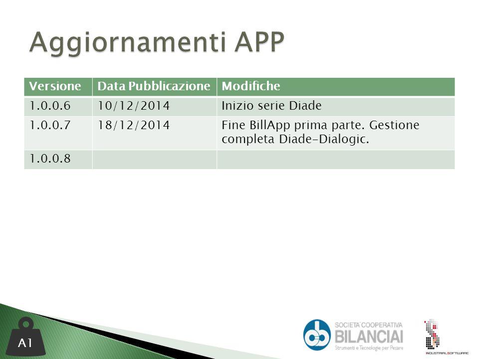 VersioneData PubblicazioneModifiche 1.0.0.610/12/2014Inizio serie Diade 1.0.0.718/12/2014Fine BillApp prima parte.