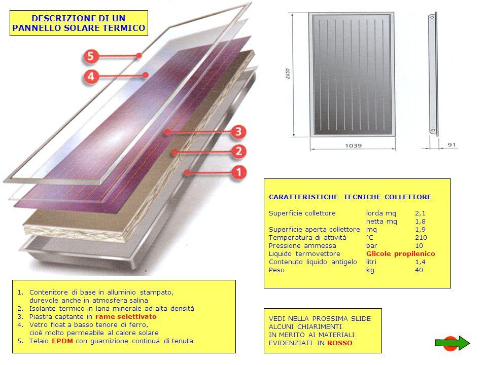 DESCRIZIONE DI UN PANNELLO SOLARE TERMICO 1.Contenitore di base in alluminio stampato, durevole anche in atmosfera salina 2.Isolante termico in lana m
