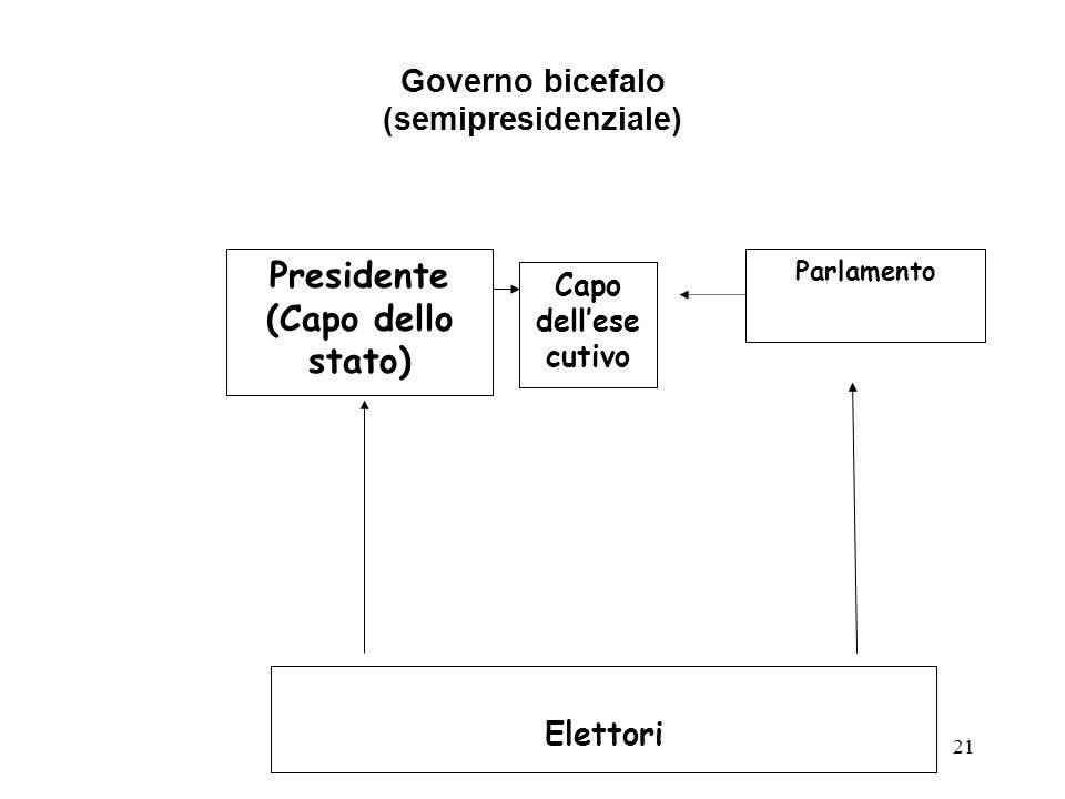 21 Governo bicefalo (semipresidenziale) Elettori Presidente (Capo dello stato) Capo dell'ese cutivo Parlamento