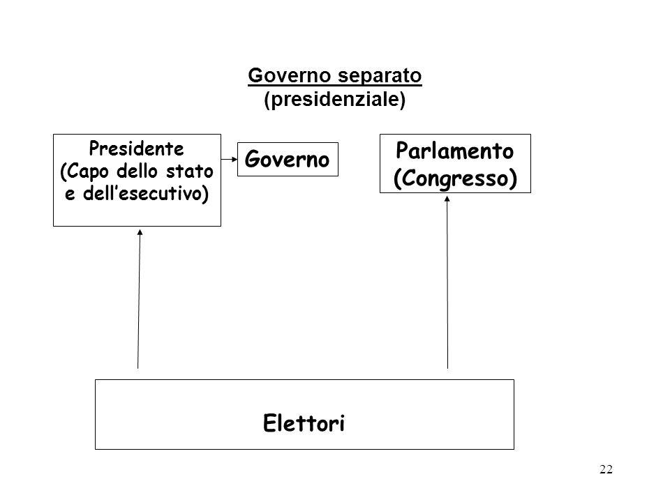 22 Governo separato (presidenziale) Elettori Presidente (Capo dello stato e dell'esecutivo) Governo Parlamento (Congresso)