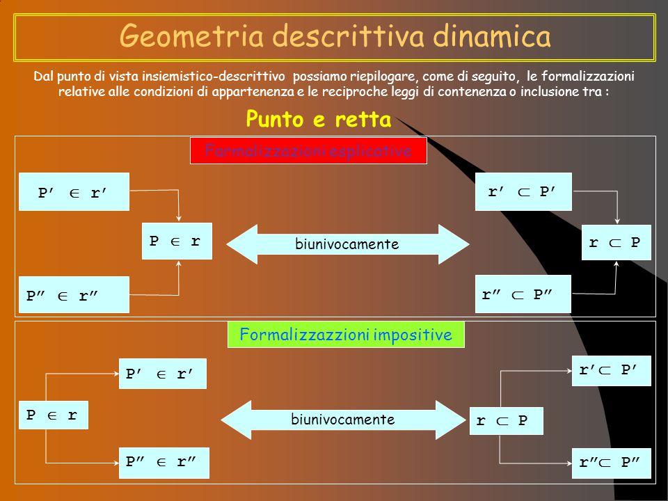 Geometria descrittiva dinamica Dal punto di vista insiemistico-descrittivo possiamo riepilogare, come di seguito, le formalizzazioni relative alle condizioni di appartenenza e le reciproche leggi di contenenza o inclusione tra : Retta e piano Farmalizzazioni esplicative Formalizzazzioni impositive r   T 1r  t 1  T 2r  t 2    r t 1   T 1r t 2   T 2r biunivocamente   r T 1r  t 1  T 2r  t 2  r   t 1   T 1r t 2   T 2r biunivocamente