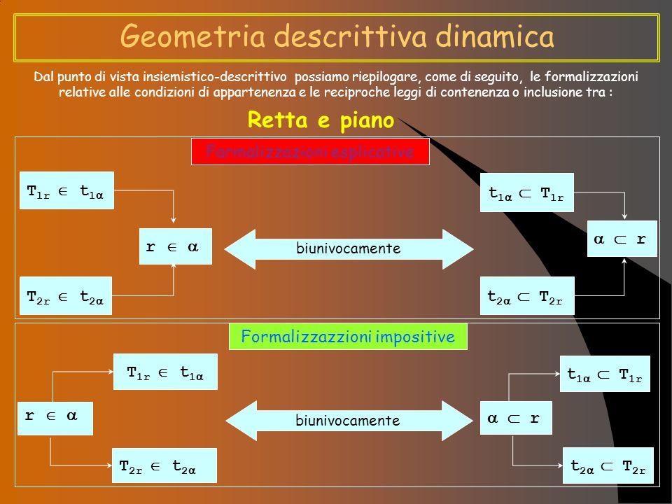 Geometria descrittiva dinamica Dal punto di vista insiemistico-descrittivo possiamo riepilogare, come di seguito, le formalizzazioni relative alle condizioni di appartenenza e le reciproche leggi di contenenza o inclusione tra : Punto e piano Farmalizzazione esplicative Formalizzazzione impositive P  r  P'  r' P  r T 2r  t 2  T 1r  t 1  PrPr r  P   r  P t 1   T 1r t 2   T 2r r  P r'  P'  r rPrP  P biunivocamente  P   r  P t 1   T 1r t 2   T 2r r'  P' r  P biunivocamente P  P  r   P'  r' P  r T 1r  t 1  T 2r  t 2 