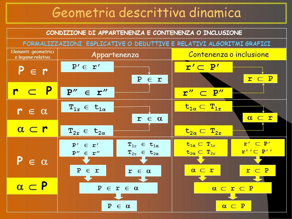 Geometria descrittiva dinamica P  r r  P r     r P     P CONDIZIONE DI APPARTENENZA E CONTENENZA O INCLUSIONE FORMALIZZAZIONI APPLICATIVE O IMPOSITIVE E RELATIVI ALGORITMI GRAFICI Appartenenza Contenenza o inclusione Elementi geometrici e legame relativo P  r P'  r' P  r r  P r'  P' r  P r   T 1r  t 1  T 2r  t 2    r t 1   T 1r t 2   T 2r P  r r   P   P  r   P'  r' P  r T 1r  t 1  T 2r  t 2    r r  P   P   r  P t 1   T 1r t 2   T 2r r'  P' r  P