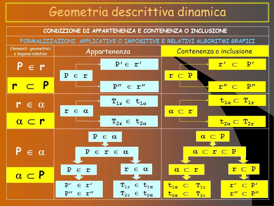 Geometria descrittiva dinamica P  r r  P r     r P     P CONDIZIONE DI APPARTENENZA E CONTENENZA O INCLUSIONE FORMALIZZAZIONI APPLICATIVE O