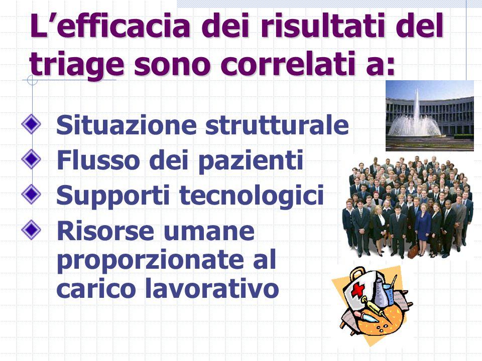 L'efficacia dei risultati del triage sono correlati a: Situazione strutturale Flusso dei pazienti Supporti tecnologici Risorse umane proporzionate al