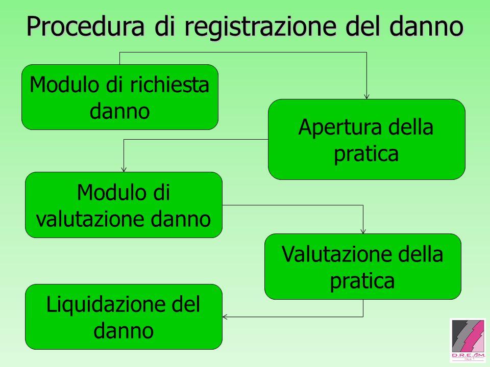 Procedura di registrazione del danno Modulo di richiesta danno Apertura della pratica Modulo di valutazione danno Valutazione della pratica Liquidazio